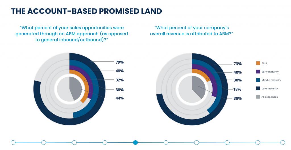 A Terminus, State of ABM 2020 elemzéséből kiderül, hogy a már gyakorlott Account Based Marketing stratégiát stratégiát alkalmazók (2+ év) az új megkeresések 79%-át, az árbevétel 73%-át, kapcsolták az ABM stratégia hatékonyságához.   Terminus, State of ABM 2020