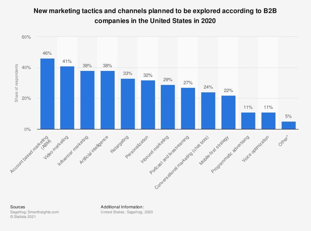 Statista, New B2B marketing tactics to be used in the U.S. 2020  adatok alapján elmondható, hogy az Account Based Marketing stratégia (46%) épp most előzi meg a videó marketinget (41%) népszerűségben, amikor arról beszélünk, hogy milyen új irányokat terveznek használni 2020-ban a B2B marketingesek.