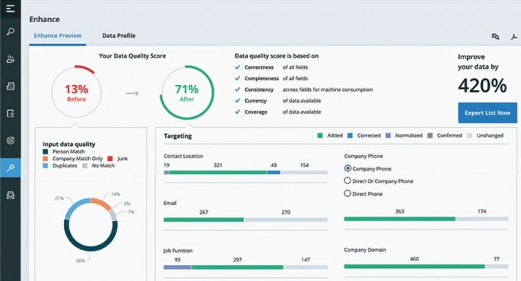Account based marketing eszközök: ZoomInfo